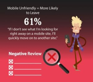 61 percent Leave Mobile Un-Friendly Websites